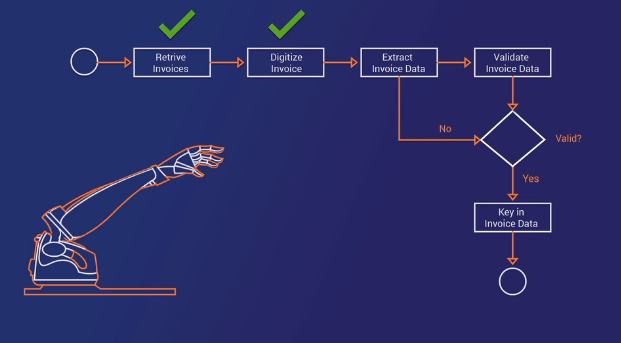 Don't believe the hype: Three steps to guide the automation software decision process