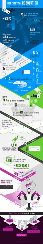 Epic infographic from TradeMachines confirms global takeover by robots