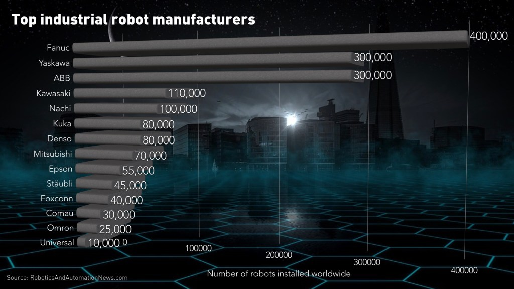 Video: Industrial robots market