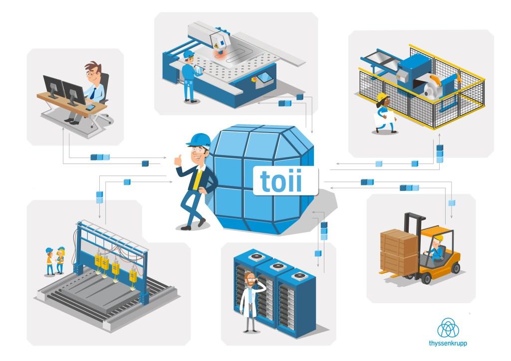 An illustration of ThyssenKrupp's new IIoT platform, which it calls toii