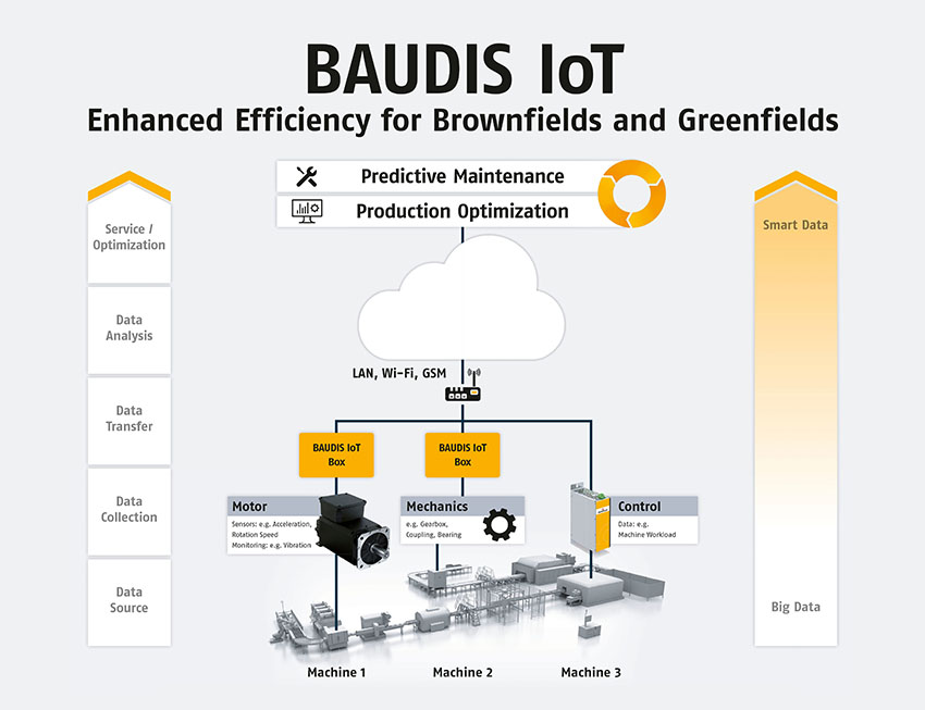 Enabling Industry 4.0: Baumüller at SPS IPC Drives 2017