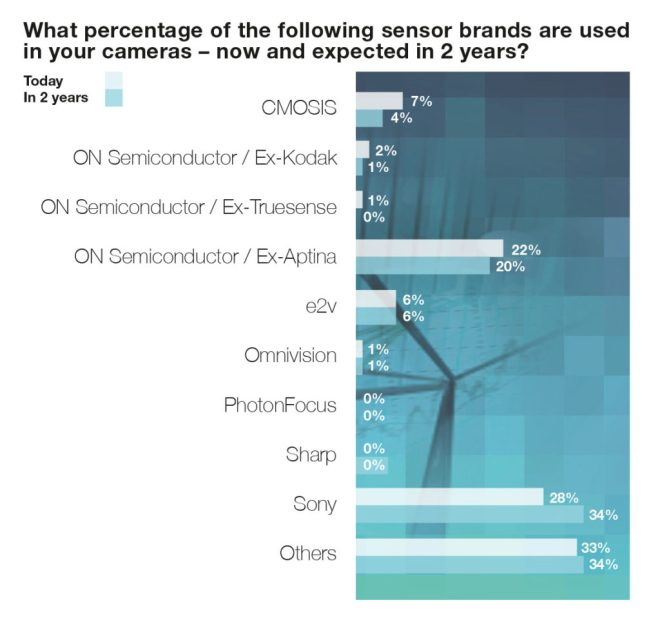 Chart 7: Sensor brand usage, manufacturers