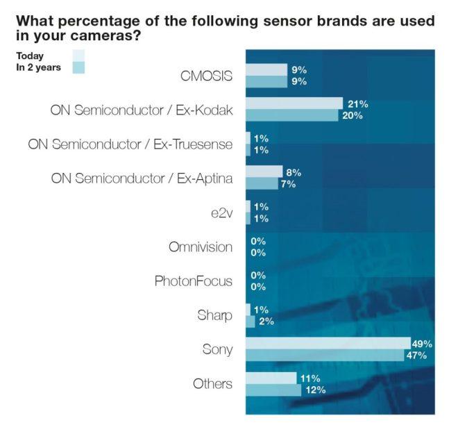 Chart 8: Sensor brand usage, users