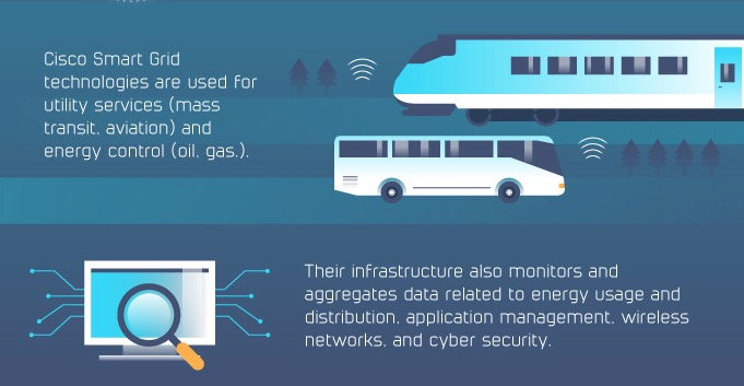 iot infographic cisco