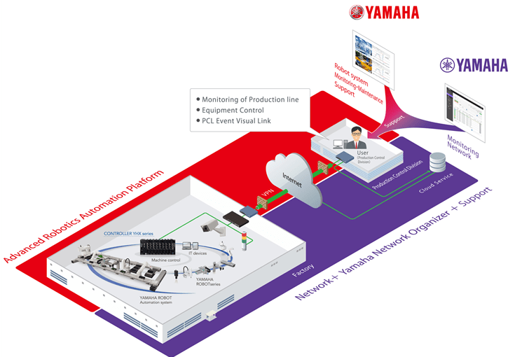 Yamaha to develop remote management systems for industrial robots