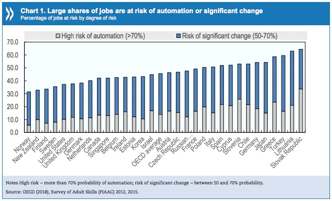 oecd countries automation