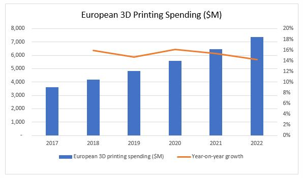 Global spending on 3D printing to reach $7.4 billion by 2022