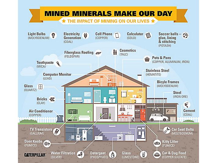 caterpillar mining infographic