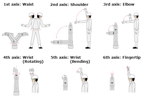 kawasaki robotics illustration human axes