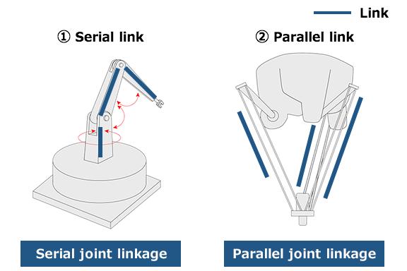 kawasaki robotics illustration robot joints