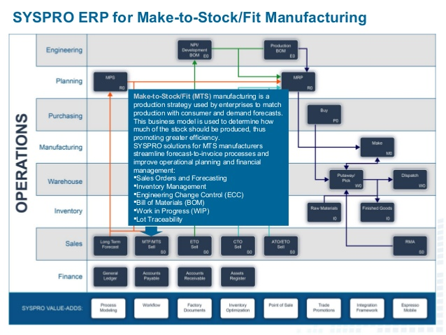 syspro-erp-for-manufacturing