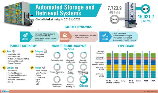 fact.mr asrs infographic