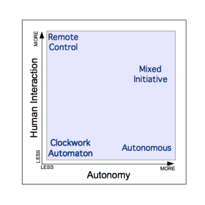 AutonomyVsInteraction