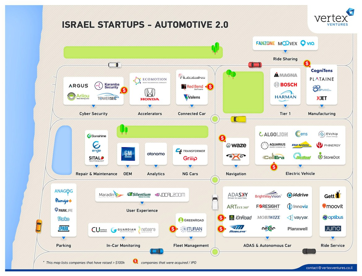 Israel-Startups-Automotive-2.0-by-Vertex-Ventures-June-6-2016-ii.jpg