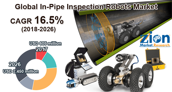 In-Pipe-Inspection-Robots-Market