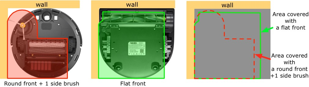 comparison of area covered by vacuum robots with round vs flat front