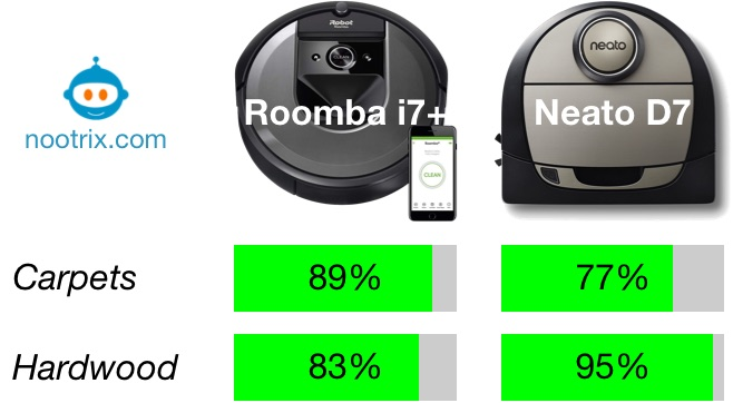 roombaI 7+ vs Neato D7 Cleaning Performance on Carpets and Hardwood Floors