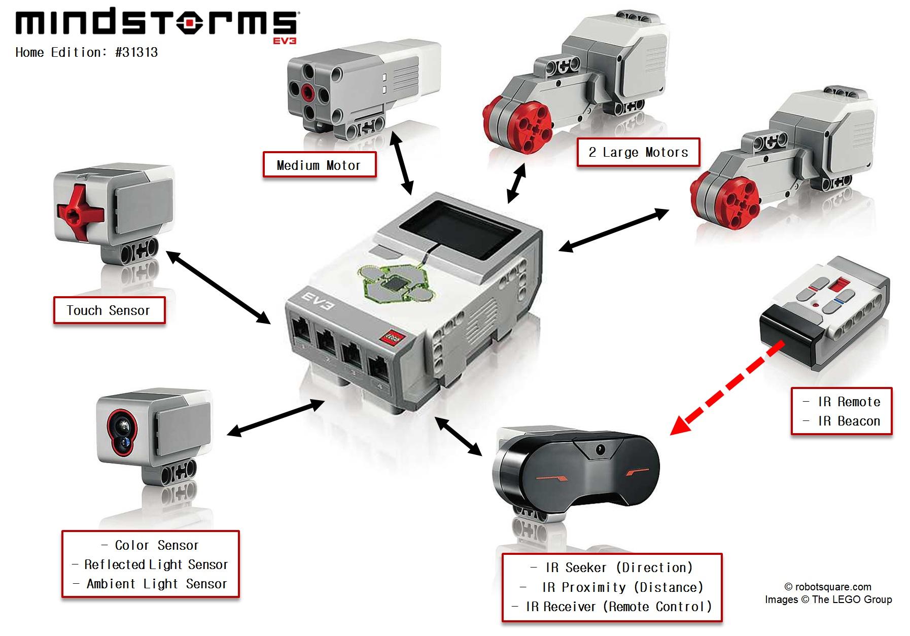 Ev3 Hardware Home Edition Robotsquare