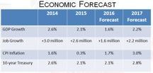 Economic Forecast graph