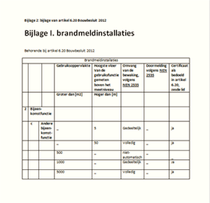 Bijlage 2 brandmeldinstallaties, Behorende bij artikel 6.20 Bouwbesluit 2012