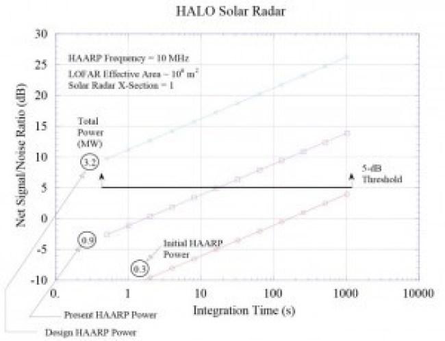 HALO Solar Radar