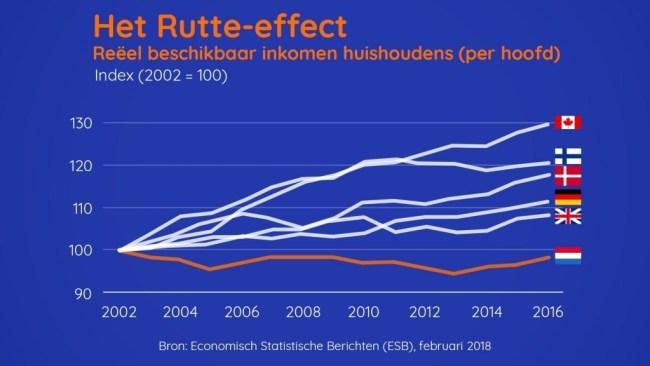 Het Rutte effect (foto ESB)