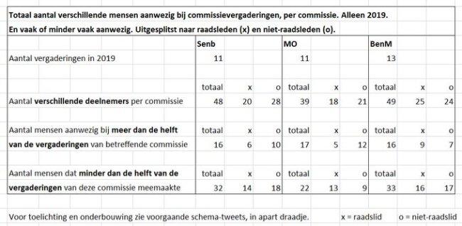 Aanwezigheid commissie leden (foto Twitter)