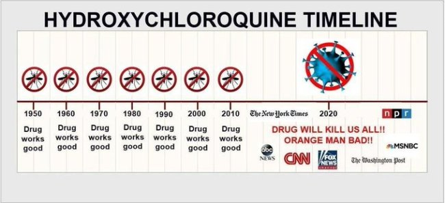 Hydroxychloroquine Timeline (foto Twitter)