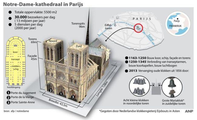 Notre Dame (foto HLN.be)