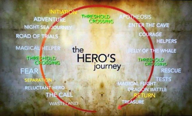 The Hero's Journey (foto YouTube)