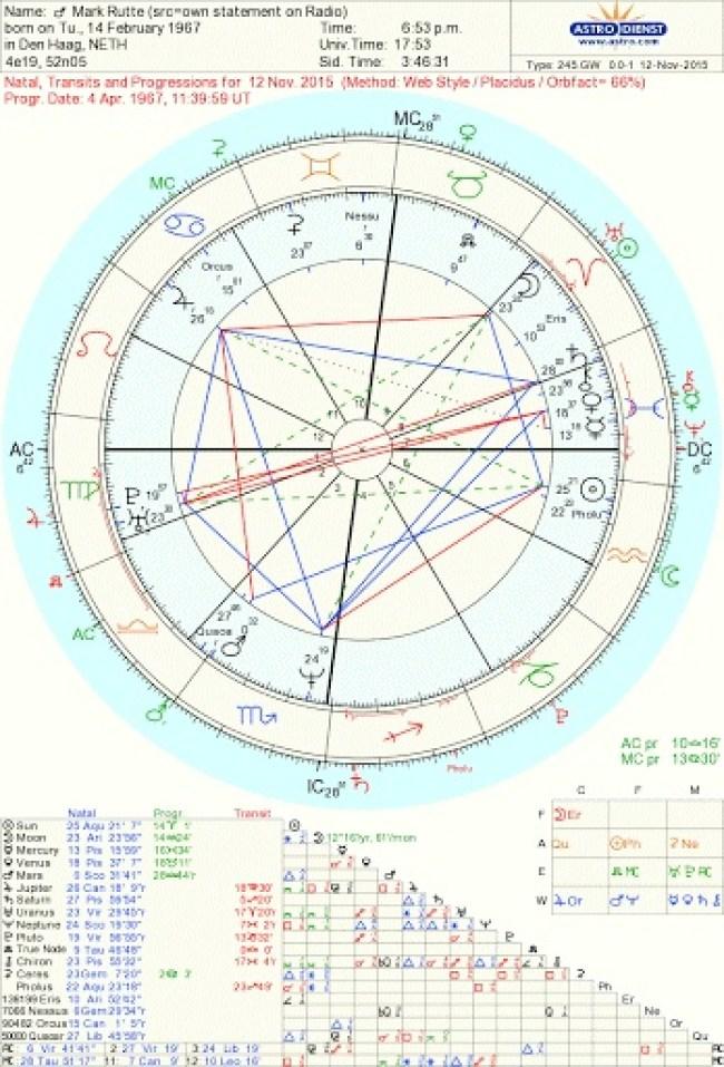 Horoscoop Mark Rutte (foto Astro Dienst)