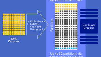 Getting Started with Azure IoT services: Securing Event Hub