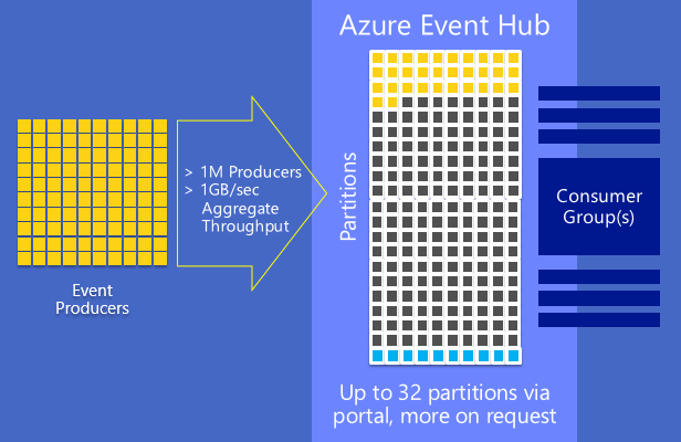 Event Hub Graphic