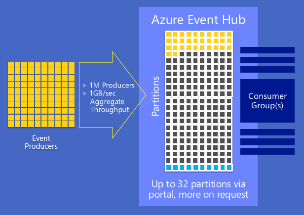 Getting Started with Azure IoT services: Event Hubs