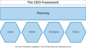 The CEO Framework - Planning