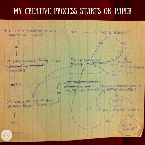 My creative process