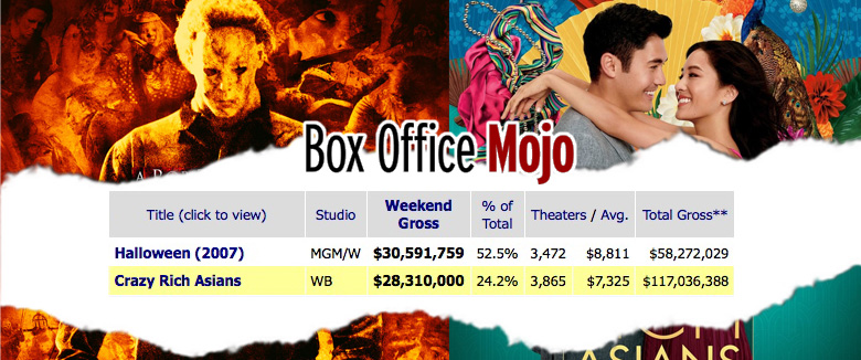 Halloween 2007 Crazy Rich Asians 2018 Labor Day Weekend Box Office