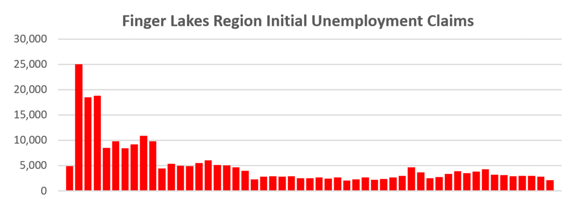 Is a sustained labor market recovery under way?