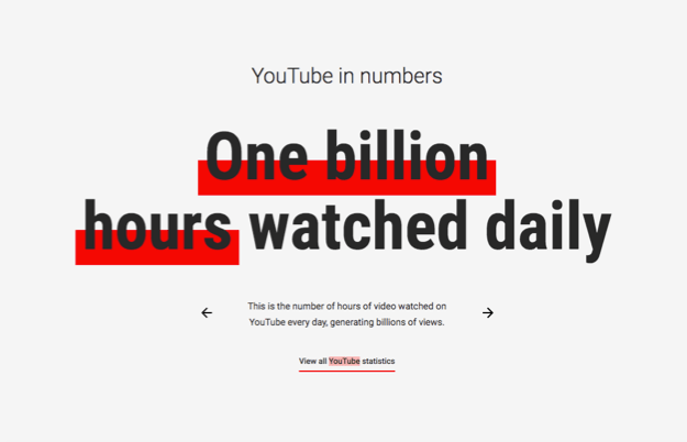 YouTube daily statistics.