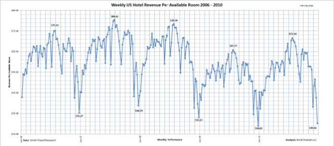Linear US hotel revenue per available room comparison for the five year period 2006 - 2010