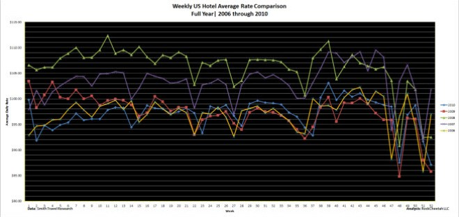 Year-over-year US hotel average daily rate comparison for the five year period 2006 - 2010