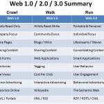 Web 2.0 & 3.0 Impact on Hospitality Technology | HFTP HITEC