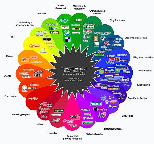 Web presentation tools.
