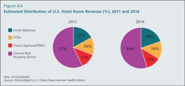 PhoCusWright Hotel Room Revenue Distribution 2011-2014