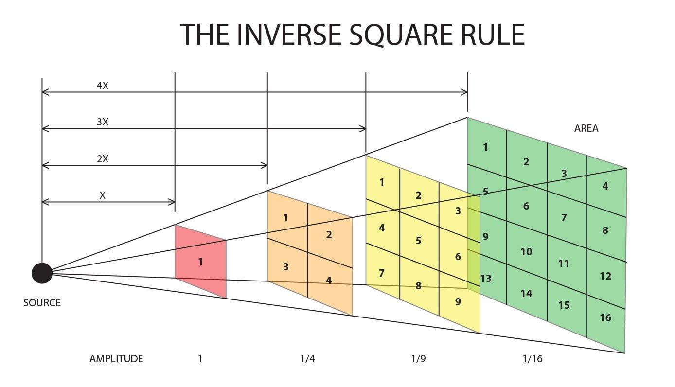Inverse Square Illustration