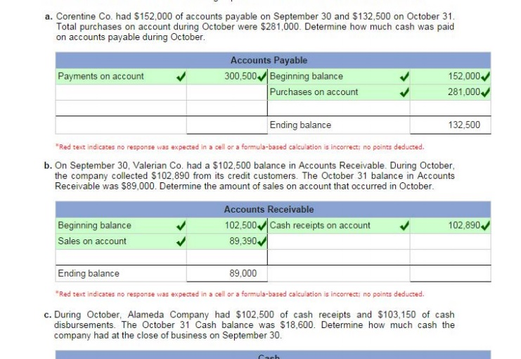 complete this question by entering your answers in the tabs below. required a required b required c corentine co. had $160,000 of accounts payable on september 30 and $136,500 on october 31. total purchases on account during october were $289,000. determine how much cash was paid on accounts payable during october. accounts payable ending balance required a required b