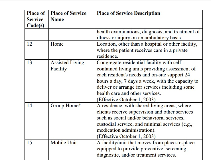 Place of service codes