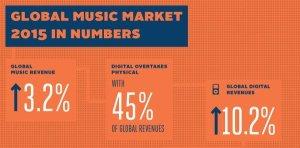 音樂產業,串流音樂由惡魔變天使?