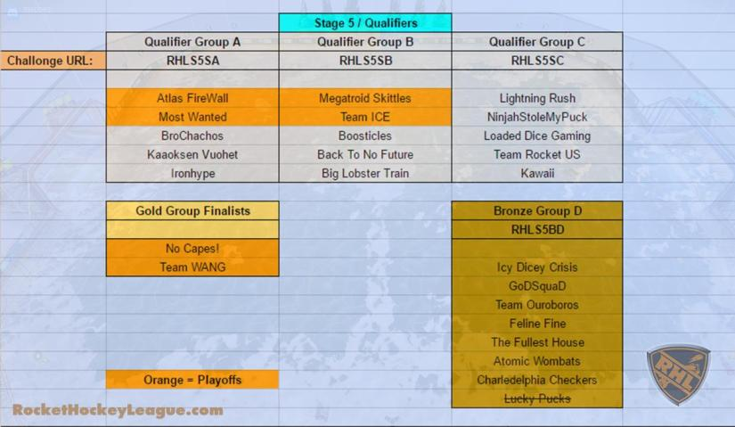 Teams Highlighted in Orange Are in The Playoffs