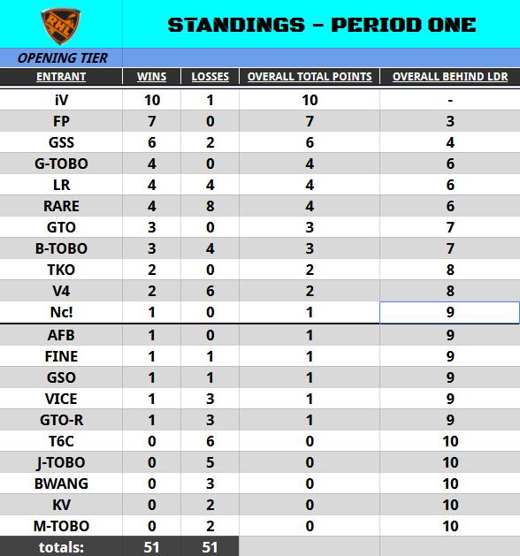 Season 2 Standings on November 16th